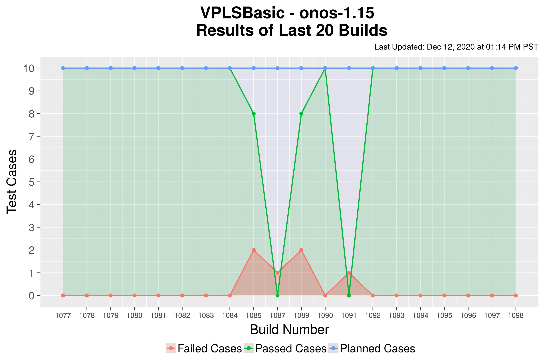 VPLSBasic