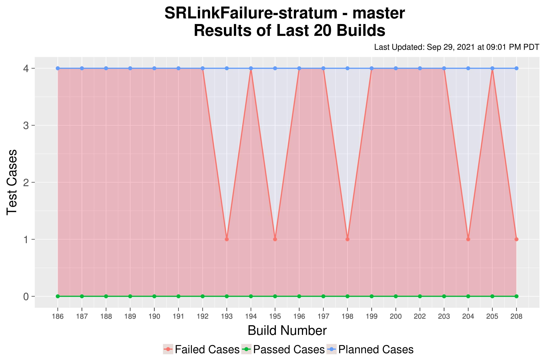 SRLinkFailure-stratum