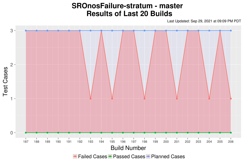 SROnosFailure-stratum