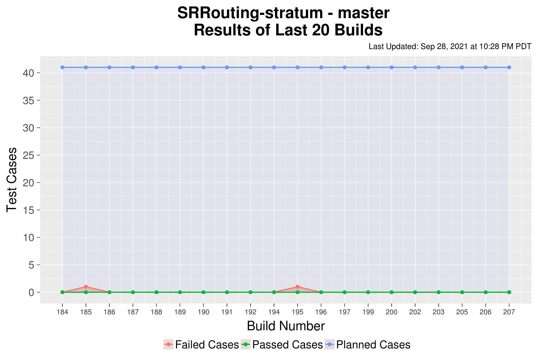 SRRouting-stratum