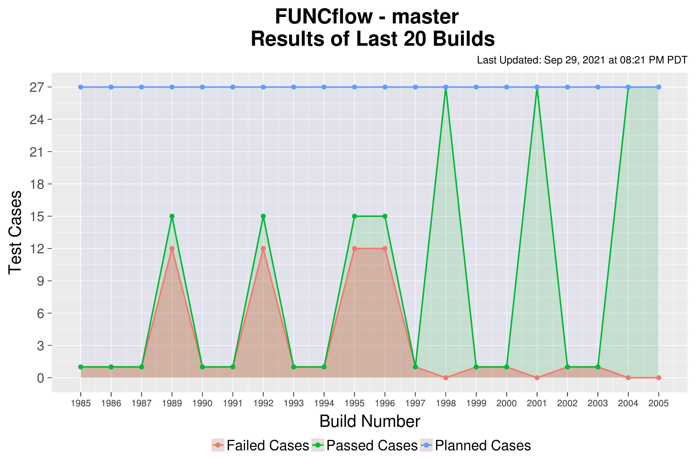 FUNCflow