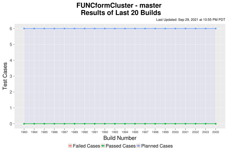 FUNCformCluster