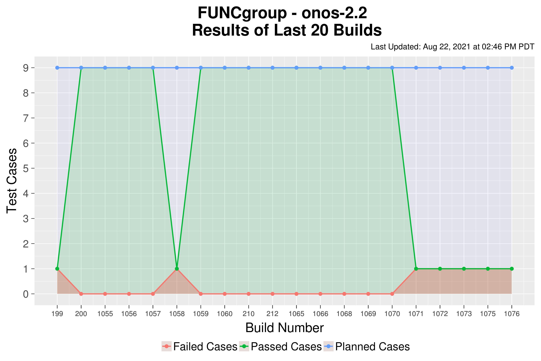 FUNCgroup
