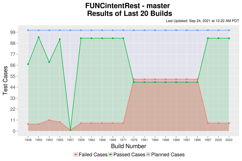 FUNCintentRest