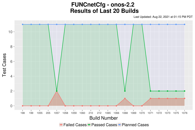 FUNCnetCfg