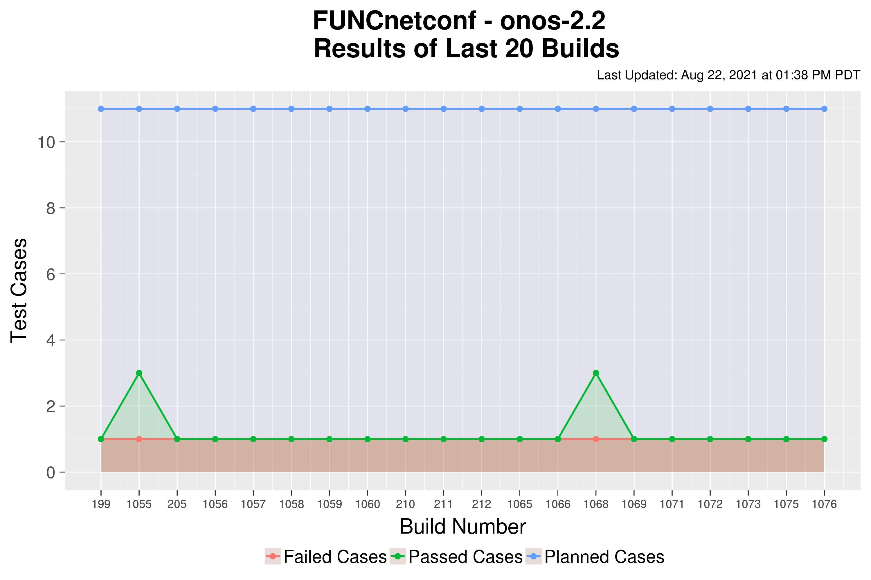 FUNCnetconf