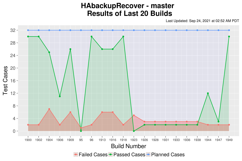 HAbackupRecover