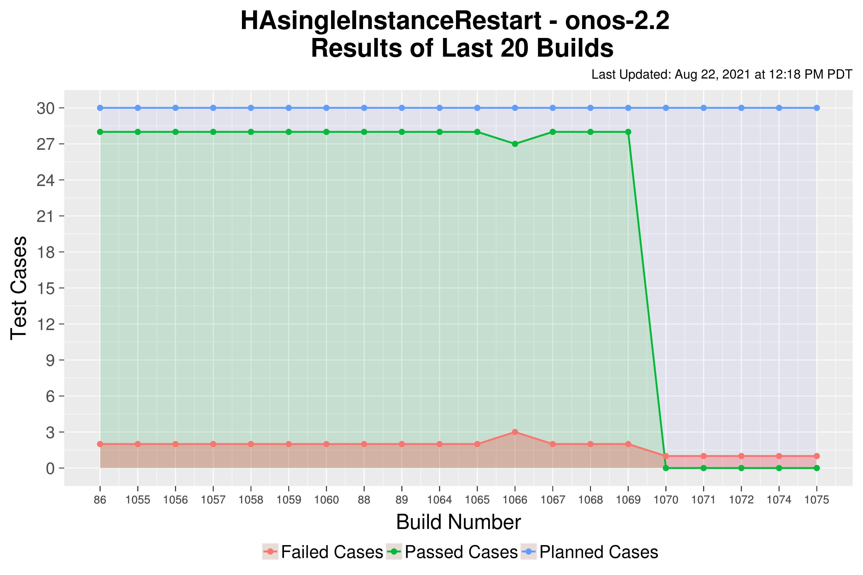 HAsingleInstanceRestart